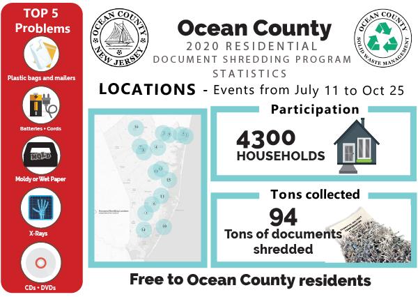 Document Shredding 2020 event totals